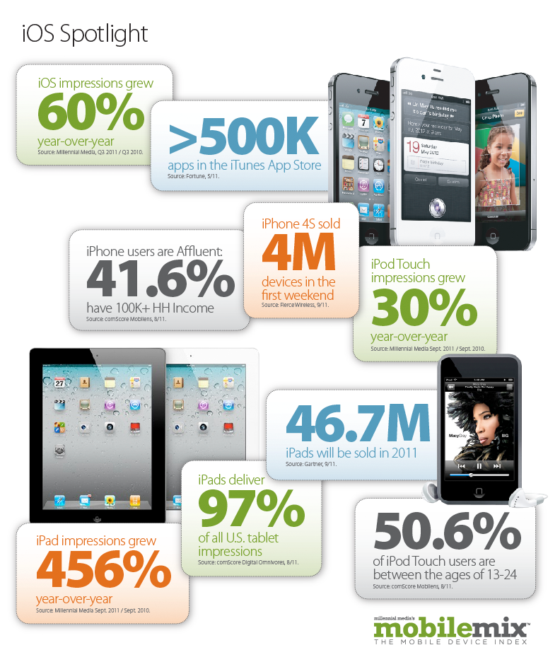 Mobile Os and Hardware on Q3 2011